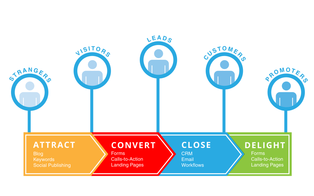 the buyers journey with supporting marketing activities